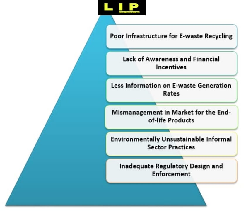 Challenges for E-waste Management in India