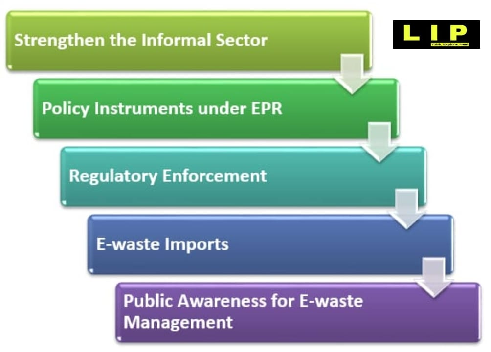 Opportunities of E-Waste Management in India